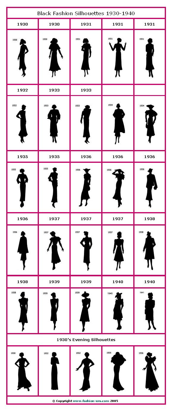 Fashion in the 1900s  A Sweet Oldfashioned Indulgence