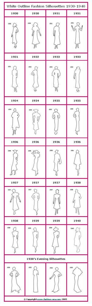 Costume+history+timeline